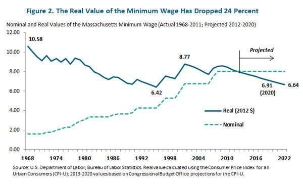 Real-Value-Minimum-Wage