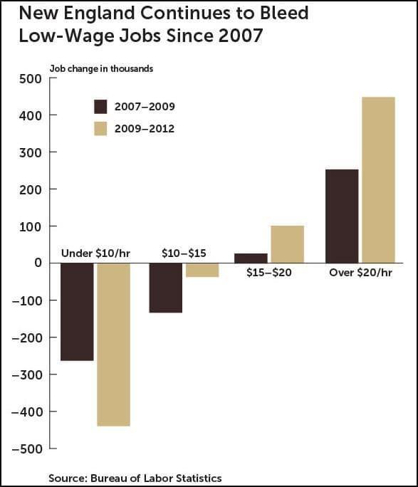 (Boston Fed Community Outlook Survey)