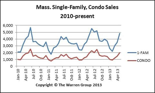 This chart shows single-family home and condominium sales in Massachusetts from 2010 through June 2013. (The Warren Group)
