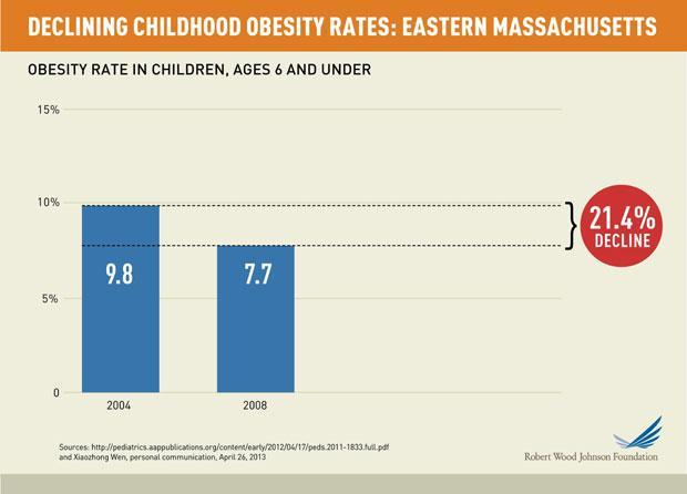 obesitydown