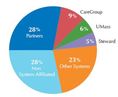 Proportion of total reported acute hospital and physician paymants by system (2011) (Courtesy Center for Health Information and Analysis)