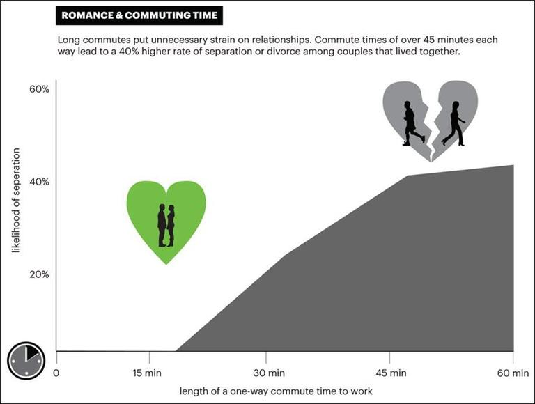 """Romancing & Commuting Time: An infographic from Vishaan Chakrabarti's book """"A Country of Cities"""" (click to enlarge). (Metropolis Books)"""