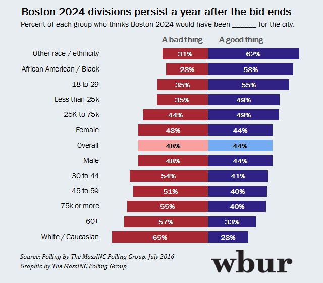 New poll results looking back at Boston 2024