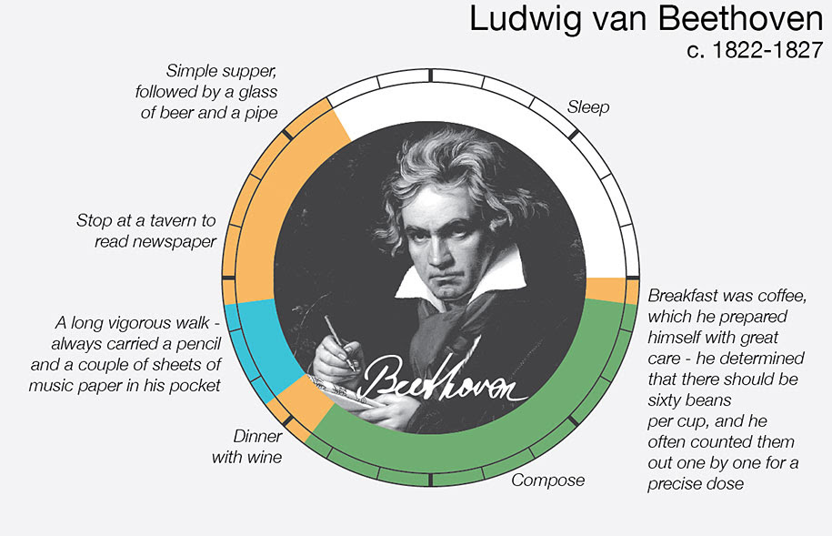 Beethoven's daily routines, according to author Mason Currey. (Courtesy)