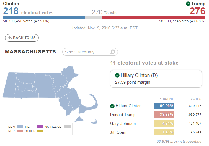 Associated Press results for Massachusetts.