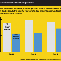 A chart showing the enrollment of students with disabilities in Massachusetts' 10 largest districts and in state charter schools.