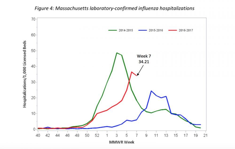 Mass. Flu Season Peaking, Dominant Strain Poses Added Risk For Elderly