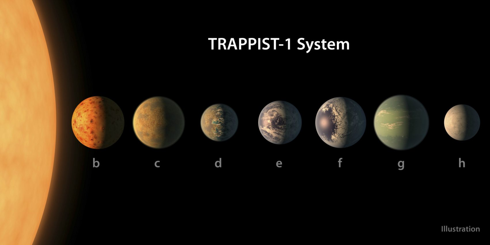 TRAPPIST-1 Is Only 40 Light Years Away! Wait  What