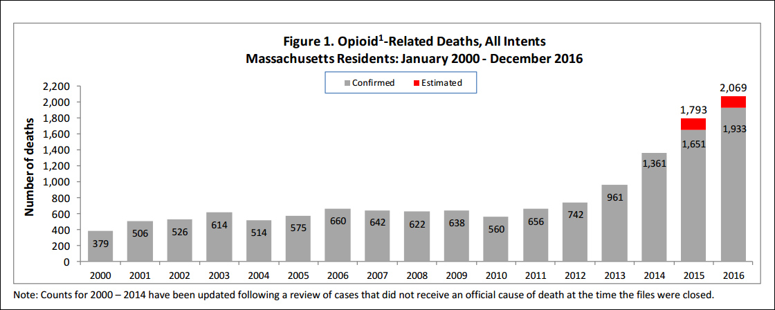 The abusive use of oxycontin and the rise of opioid related deaths in 2015