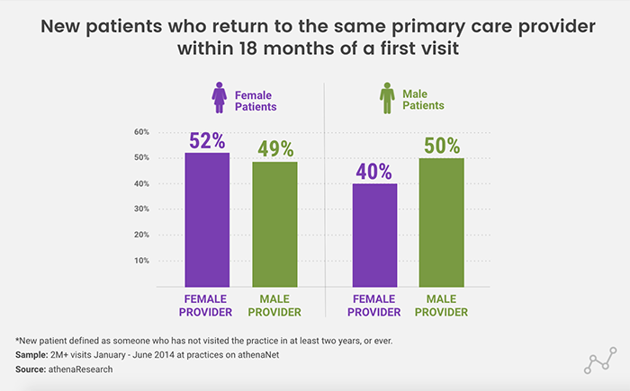 Male Patients Are Likelier To Bail On Female Doctors The