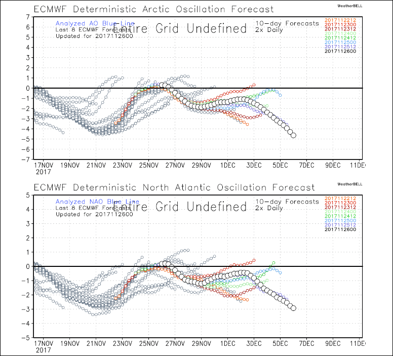 Both the AO and NAO are forecast to go negative in the coming weeks. (Courtesy WeatherBELL)