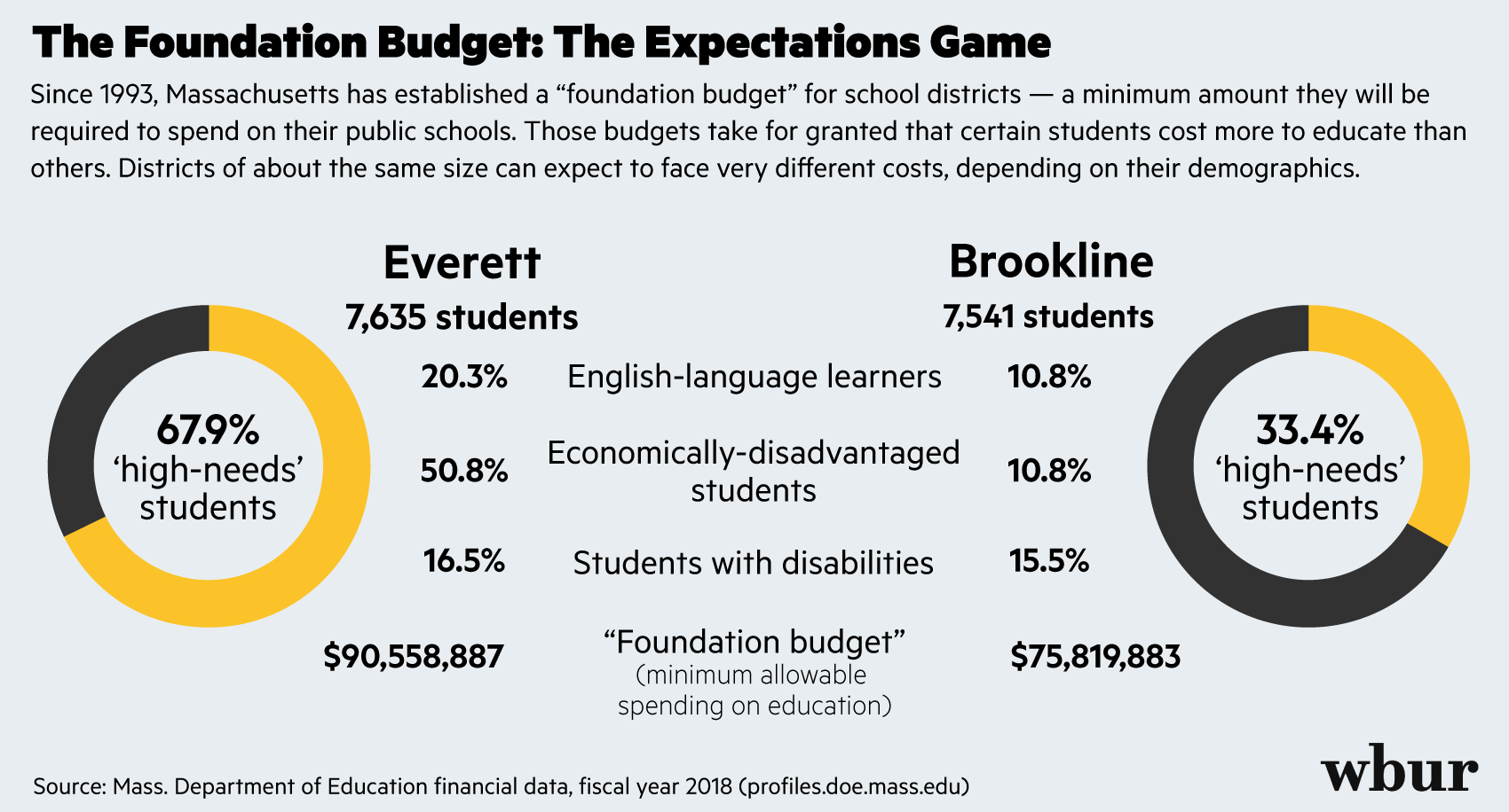 Bostons Special Education Budget Cuts >> Small Changes In Funding Formula Could Drive Millions More Dollars