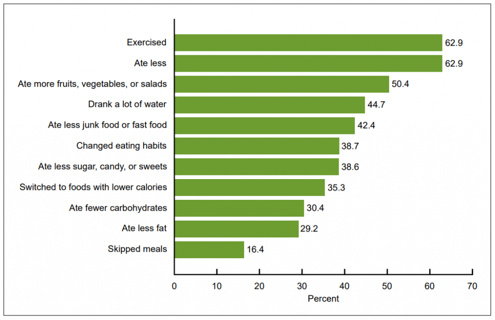 Ways of trying to lose weight used by adults age 20 and over. (Courtesy CDC)
