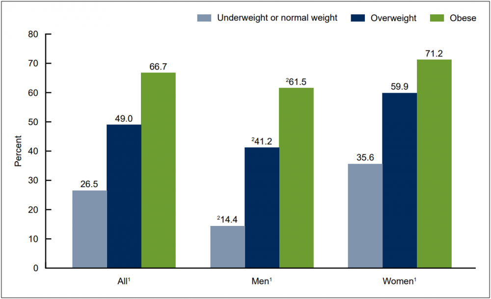 Percentage of adults age 20 and over who tried to lose weight, categorized by sex and weight. (Courtesy CDC)