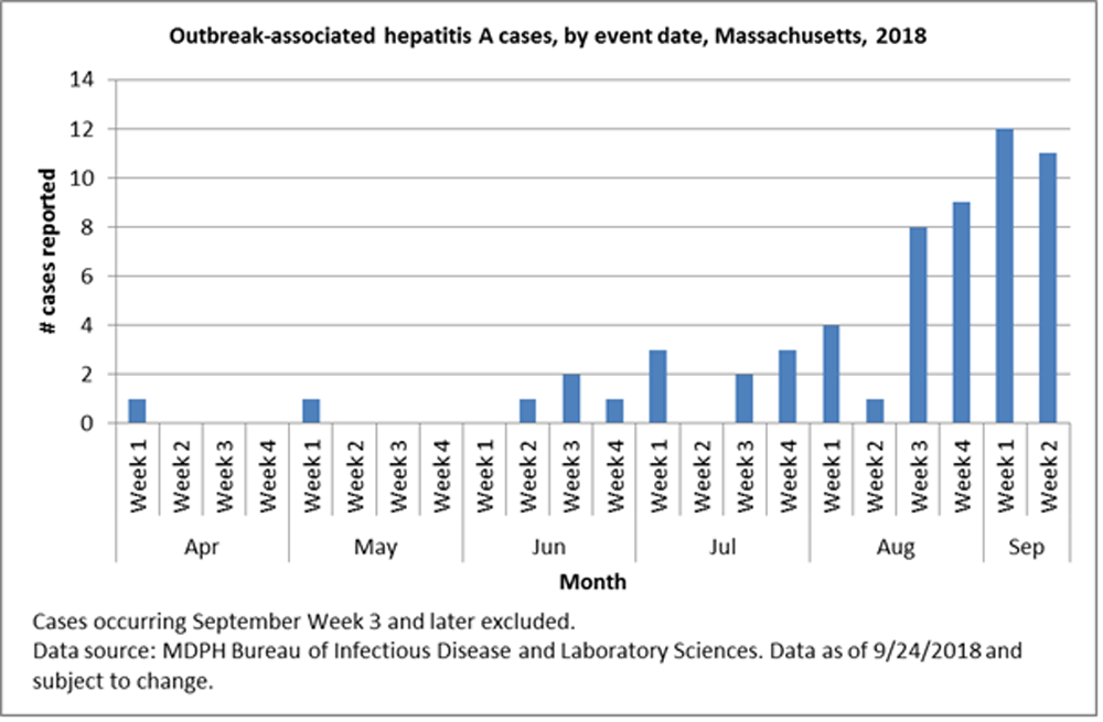 A chart from the Massachusetts Department of Health shows the number of hepatitis A cases reported statewide from April to September 2018. (Courtesy Massachusetts Department of Public Health)