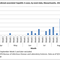 A chart from the Massachusetts Department of Health shows the number of hepatitis A cases reported statewide from April to September 2018. (Massachusetts Department of Public Health)