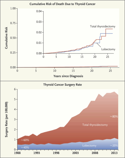 """Death rates differ little, but total thyroidectomies have risen far more than lobectomies. (Courtesy of the New England Journal of Medicine, from the 2018 paper """"Saving Thyroids -- Overtreatment of Small Papillary Cancers"""" by Drs. H. Gilbert Welch and Gerard M. Doherty.)"""