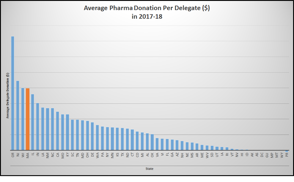 Mass  U S  Reps  Are Big Beneficiaries Of Big Pharma, Data Shows
