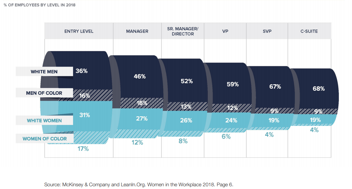 The numbers of women drops off on the way up the corporate ladder, particularly for women of color. (Bentley University Center for Women and Business report)