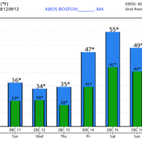 Milder weather arrives this weekend along with some rain.  (Courtesy WeatherBell)