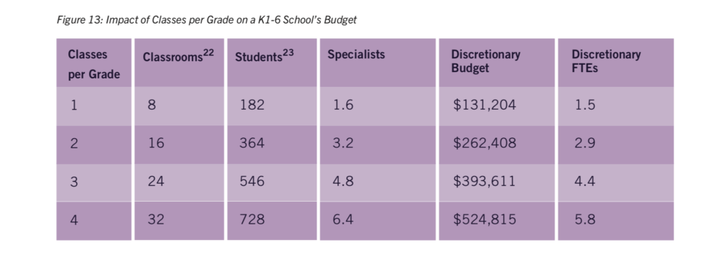 A table showing the savings available to larger elementary schools from the 'Phase II' report (Courtesy BPS)