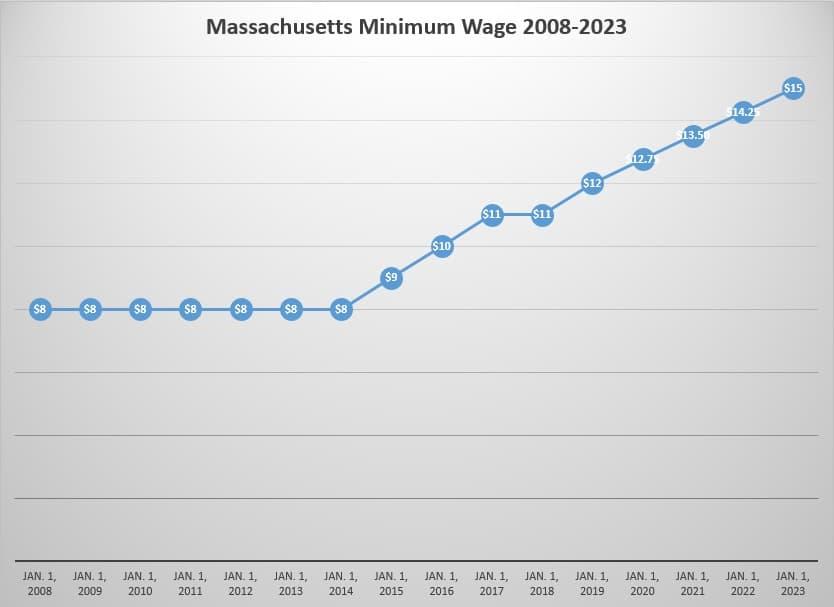 (WBUR chart; Source: U.S. Department of Labor, state of Massachusetts)