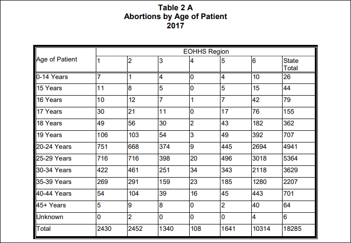 The Massachusetts Department of Public Health reports that 304 minors had an abortion in the state in 2017. (Courtesy of DPH)
