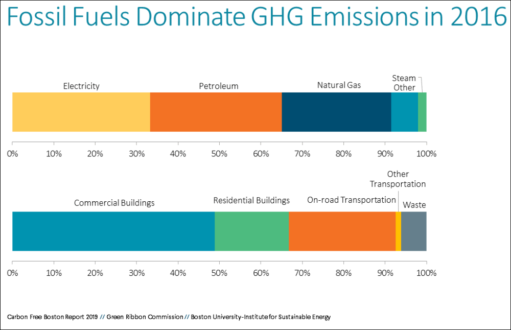 Buildings account for more than two-thirds of Boston emissions. (Courtesy of the Carbon Free Boston report)