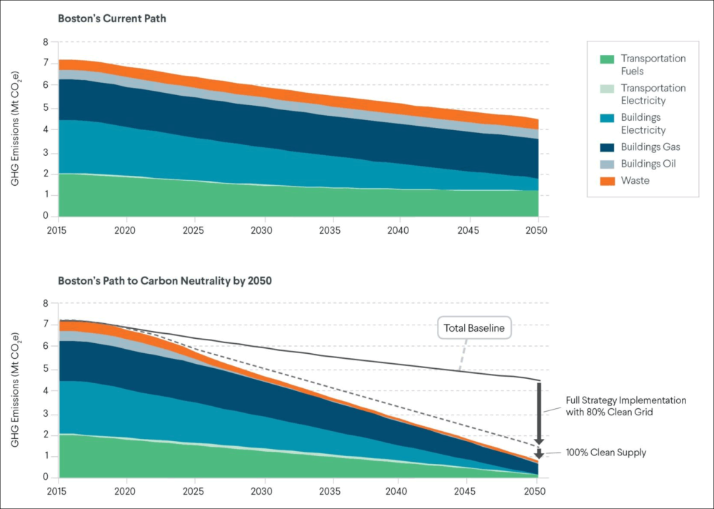 The top shows Boston's current emissions path, and the bottom shows the path to get to carbon neutrality. (Courtesy of the Carbon Free Boston report)