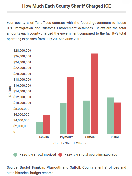How Much Each County Sheriff Charged ICE