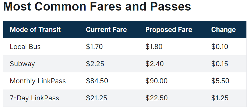 How the MBTA's most common fares and passes would change (Courtesy MBTA)