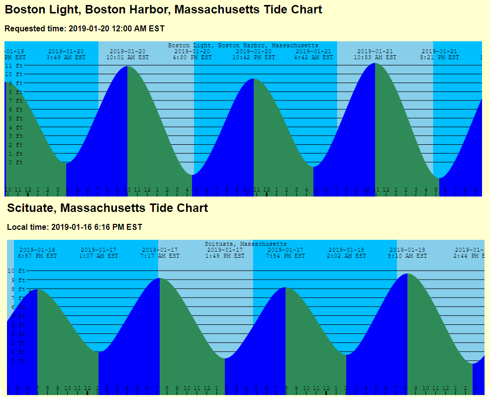 Tides are astronomically high this weekend. (NOAA Data)