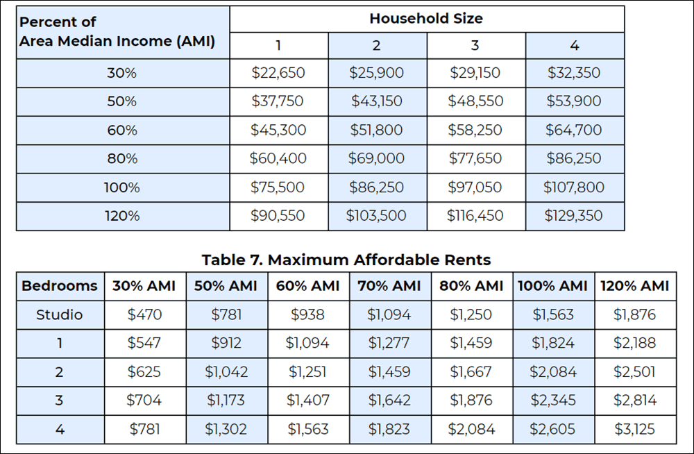 Income limits for affordable housing in Boston, by household size (Courtesy of the city of Boston)
