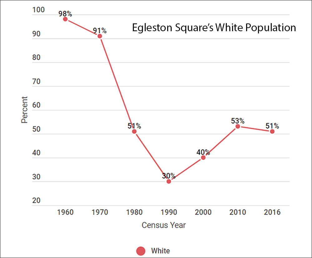 The census tract encompassing most of Egleston Square has this decade become majority white again. (Ally Jarmanning/WBUR)