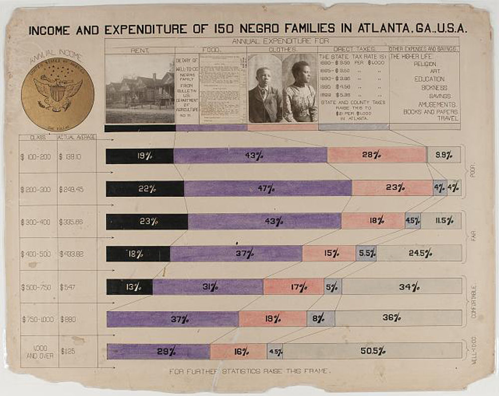 W.E.B. Du Bois' infographic displaying income and expenditures of black families in Atlanta. (Courtesy)