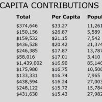 Top per capita contributions from Massachusetts communities. (Courtesy Massachusetts Office of Campaign and Political Finance)