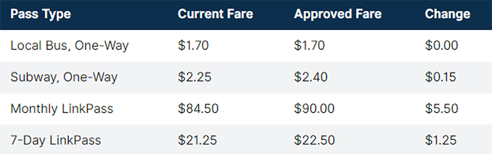 Changes to the most common fares and passes (Courtesy of the MBTA)