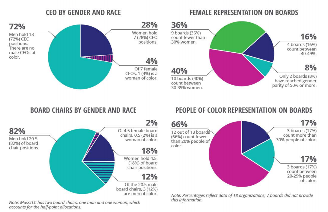 An Eos Foundation study found a lack of representation of women and people of color across all leadership categories in business advocacy groups in Massachusetts.