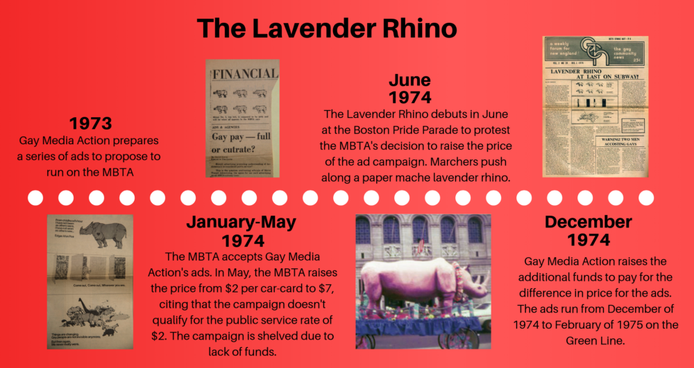 This timeline outlines the major events that led to the Lavender Rhino ads running on the MBTA. (Arielle Gray/WBUR)