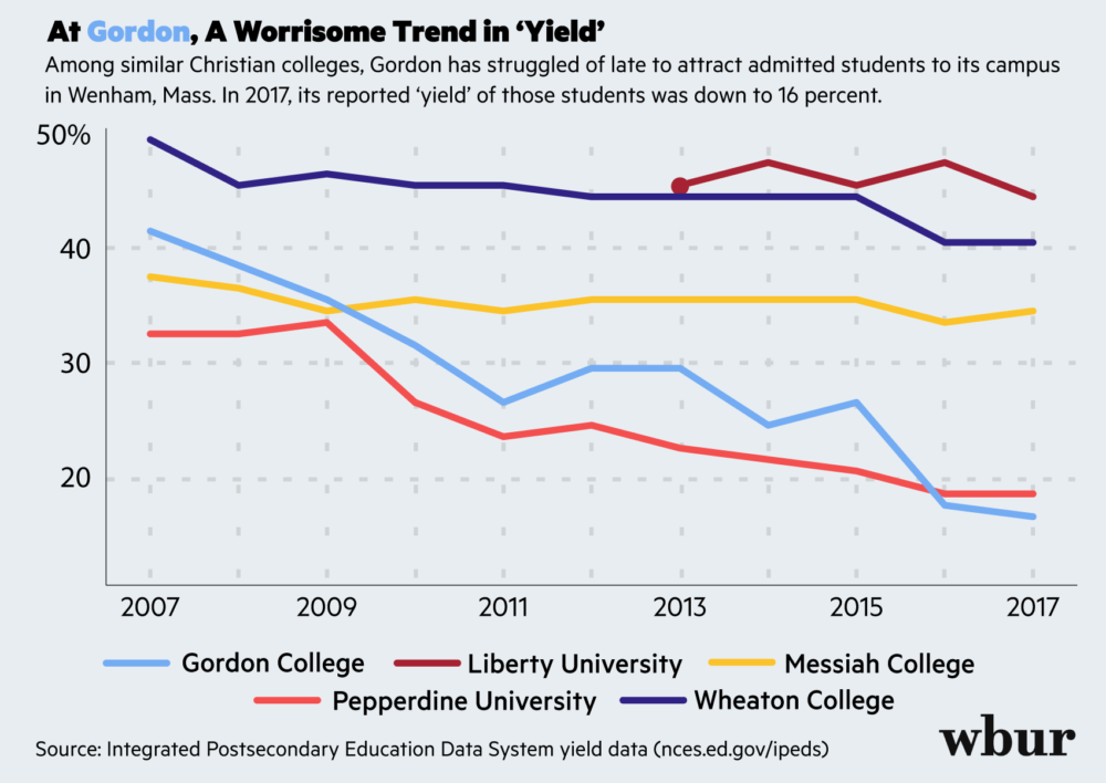 Gordon College, like similar Christian schools, has struggled to attract admitted students to its campus. (Max Larkin/WBUR)
