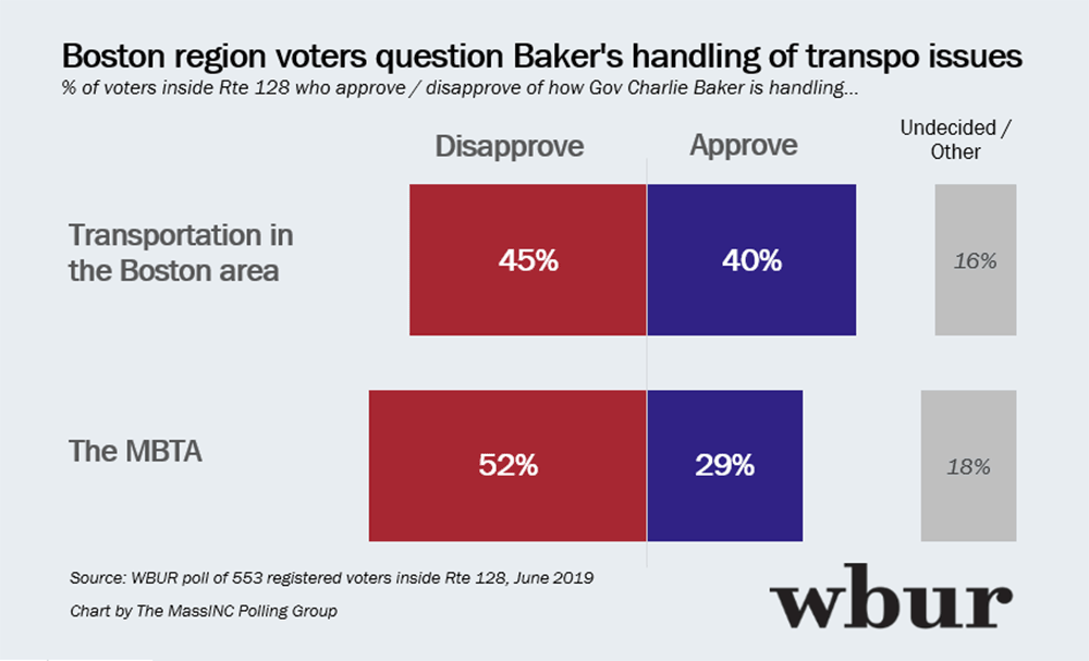 WBUR Poll: Just 29% Approve Of The Way Baker Has Handled The