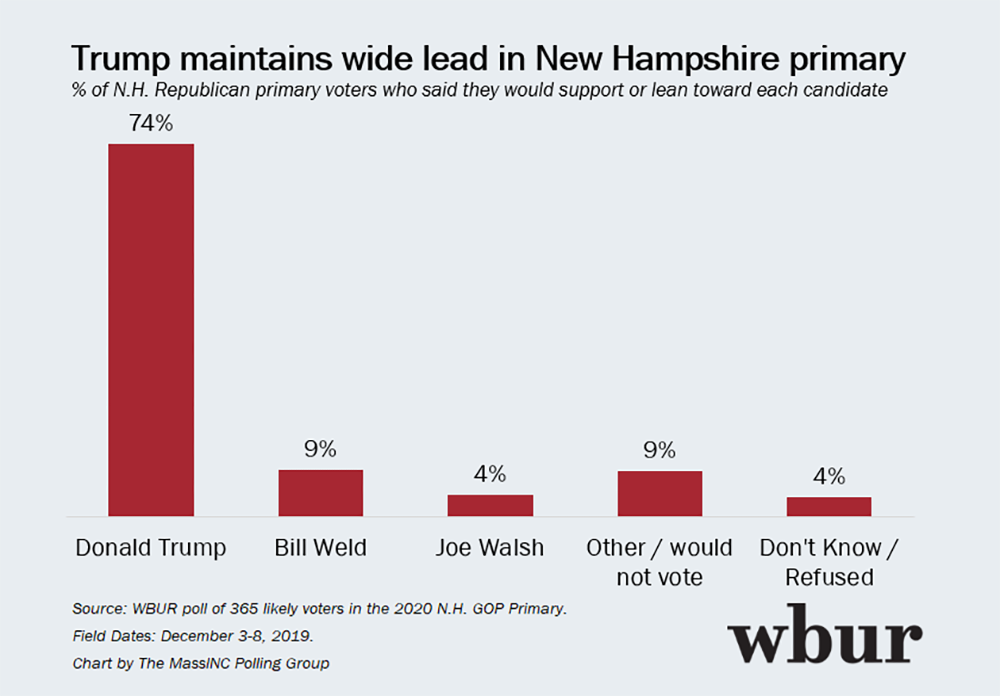 Wbur Poll Buttigieg Biden Top N H Primary Race While Warren S Support Slips Wbur News