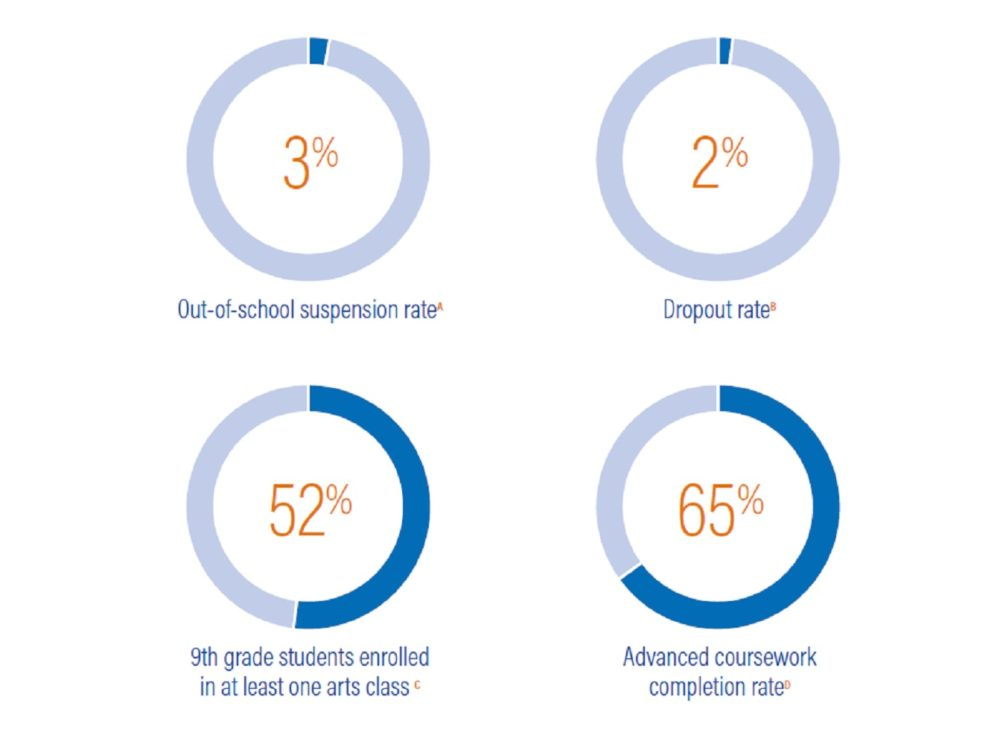 Data snapshot of the out of school suspension rate,  dropout rate, percent of ninth grade students enrolled in art class and the completion rate for advanced coursework for students in Massachusetts. (Rennie Center)