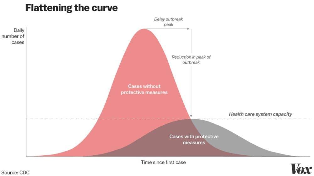 """Flattening the epidemic curve,"" in one chart. (Christina Animashaun/Vox, Source: CDC)"