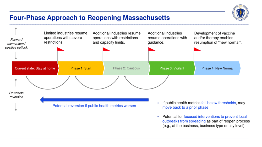 The four phases to reopening Massachusetts. (Graphic courtesy of governor's office)