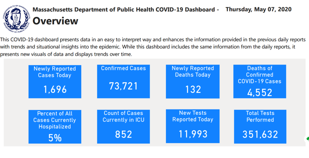Massachusetts' coronavirus dashboard shows Thursday's newly reported cases and deaths. (Mass. Department of Public Health)