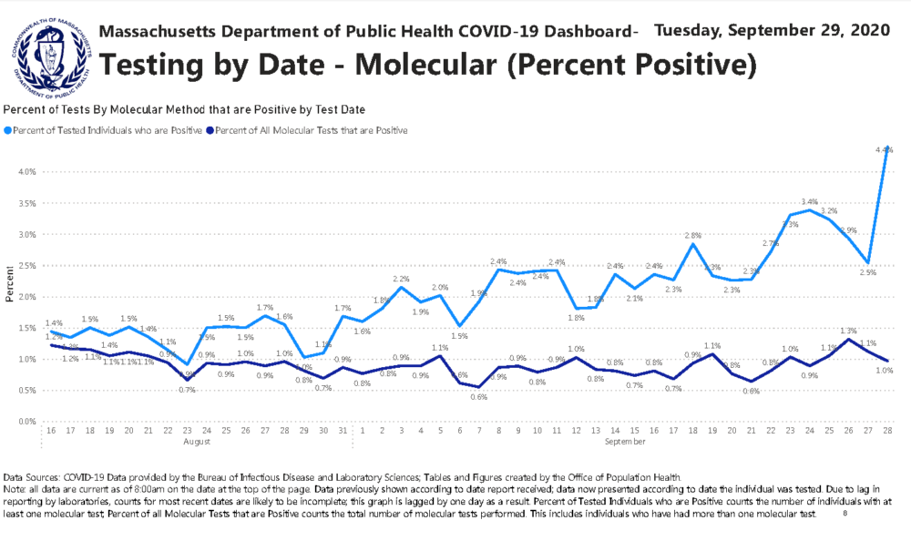 A chart released by the Massachusetts Department of Public Health on September 29, 2020 shows a rising rate of people testing positive for the coronavirus.