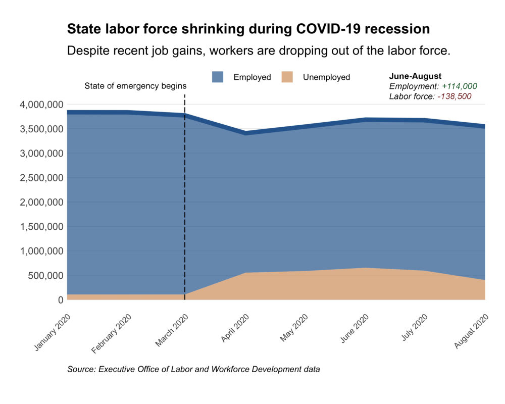 Despite gains in total employment in the past two months, the Massachusetts labor force is shrinking, raising concerns about workers who have given up on finding employment amid the COVID recession.  (Chris Lisinski/SHNS)