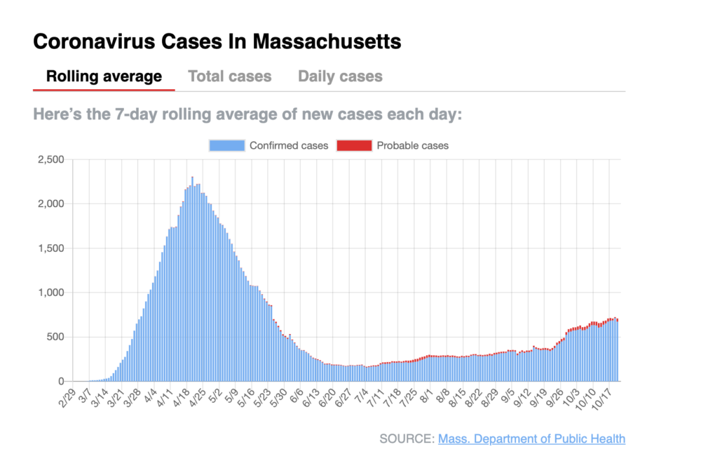 Massachusetts coronavirus cases as of Oct. 23, 2020 show a rise in recent weeks. (Source: Department of Public Health)