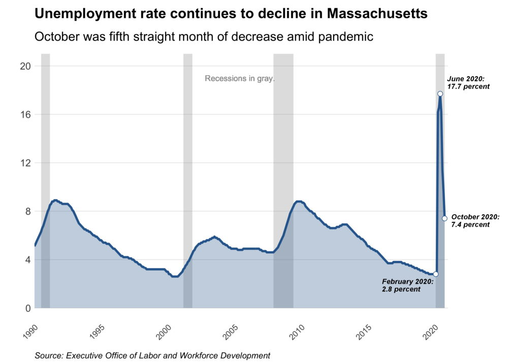 The state's unemployment rate continues its decline in October, dropping to a pandemic-era low of 7.4%. (Chris Lisinski/SHNS)